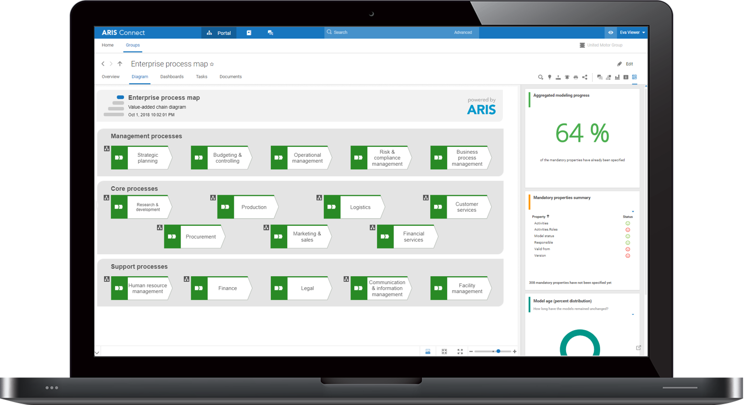 Maximum potential from your business processes with ARIS Enterprise