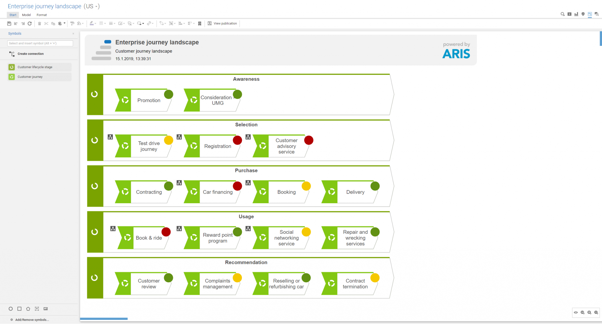 Customer Journey Landscape in ARIS