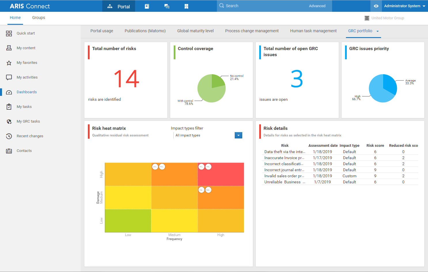 Risk and Compliance status at a glance with ARIS Enterprise