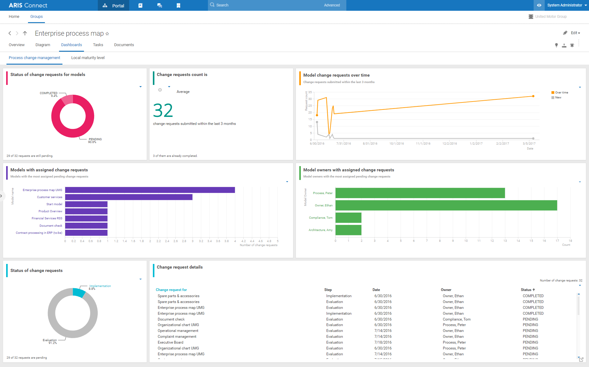 Dashboarding your processes with ARIS Elements