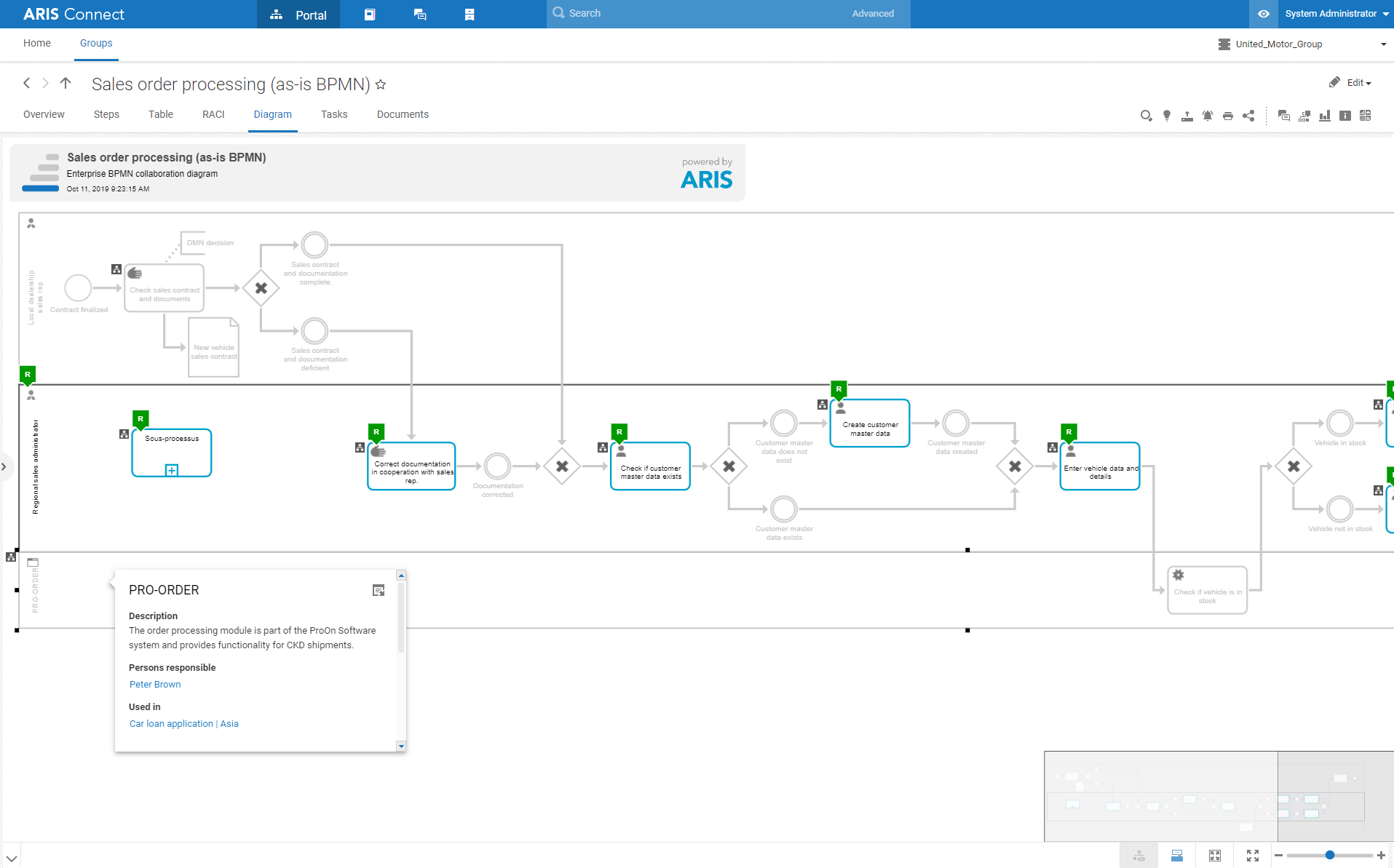 Role-based access in your transformation journey with ARIS Enterprise